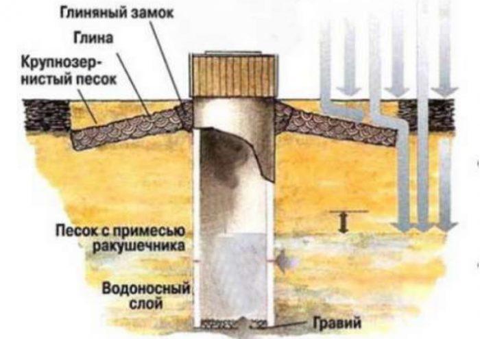 Появился песок в скважине: почему, что делать и как предотвратить?